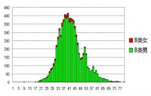 2013-2015.4.27 考获B类操作证者的年龄分布