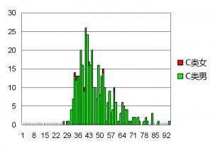 2013-2015.4.27 考获C类操作证者的年龄分布